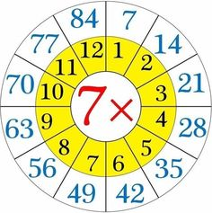 Repeated addition by means the multiplication table of (i) When 5 groups having 25 softies each. By repeated addition we can show 25 + 25 + 25 + 25 + 25 = 125 Then, twenty-five 5 times or 5 Multiplication Activities, Math Worksheets, Math Activities, Multiplication Chart, Shape Tracing Worksheets, Halloween Worksheets, Printable Preschool Worksheets, Times Table Chart, 11 Times Table