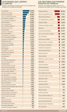 Sectores que más empleo crean y que más destruyen en España Organization, Missing Work, Labor Positions, Wanderlust, Personal Development, Create, Activities, Getting Organized, Organisation