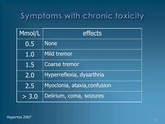 Lithium Toxicity