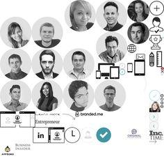 Personal Websites | Create a Personal Website in Seconds (creato tramitel Linkedin)