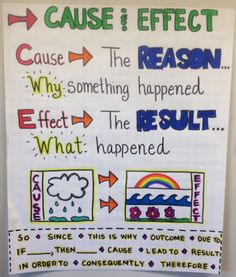 Our favorite grade anchor charts for math, language arts, and beyond. You& definitely want to use some of these in your classroom. 2nd Grade Ela, 2nd Grade Classroom, 3rd Grade Reading, Grade 2, Second Grade, Homeschooling 2nd Grade, 2nd Grade Activities, Dyslexia Activities, Measurement Activities
