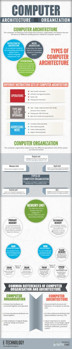 How Does Computer Organization Differ from #Computer #Architecture