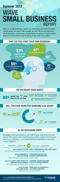 [Infographic] (Most) Entrepreneurs Love What They're Doing