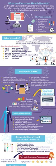 From Paper To Electronic Health Records  EmrEhr