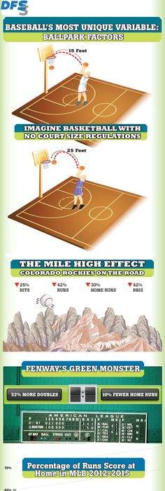 A nice baseball infographic explaining how ballpark factors effect a  players' performance! For use