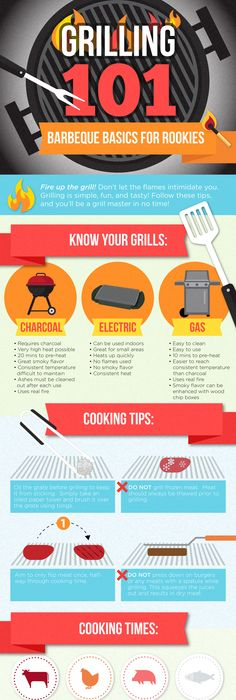 No matter what recipe you re grilling up it starts with the right