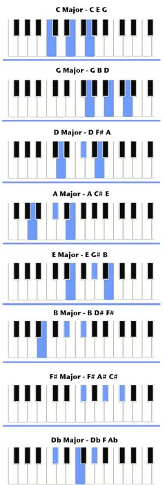 Piano Chords Sheet  Quotes And Information On Music
