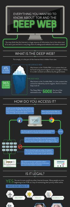 Best approach to online research the research school pinterest everything you wanted to know about tor and the deep web infographic internet tor 2 ccuart Image collections