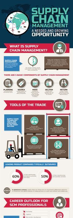 Rules Of Fashion Supply Chain Management  Supply Chain