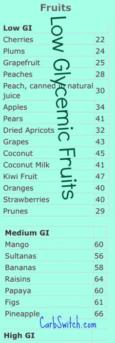 Glycemic Index And Printable Food Chart  Controlling Blood Sugar