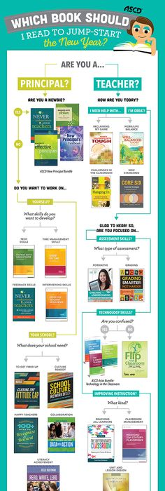 The 30 day happy teacher challenge free download if you are this great infographic helps teachers and principals determine which professional development publication meets their specific goals fandeluxe Gallery