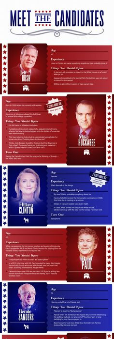 Your Guide To The  Presidential Candidates