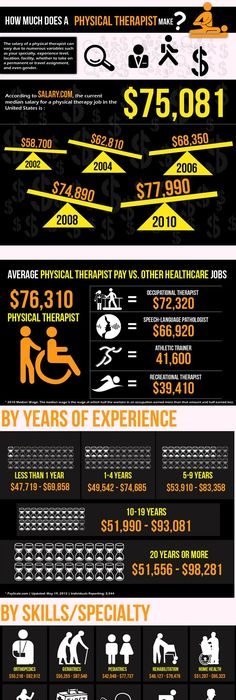 A Day In The Life Of A Physical Therapist Assistant DPT - physical therapist job description