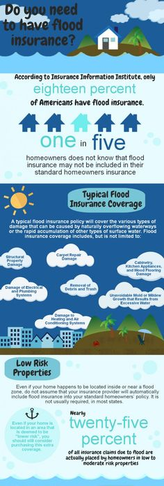 Flood Insurance Quote Alluring Find Importance Of Best Flood #insurance In #houstonrequest A . Inspiration Design
