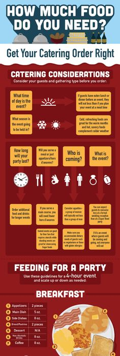 Infographic On Starting A Catering Business  Catering Business