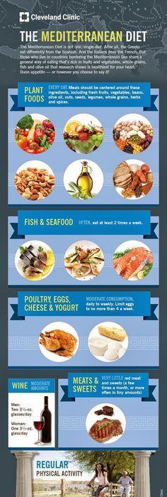 An Easy Guide to the Mediterranean Diet #infographic | Mediterranean ...
