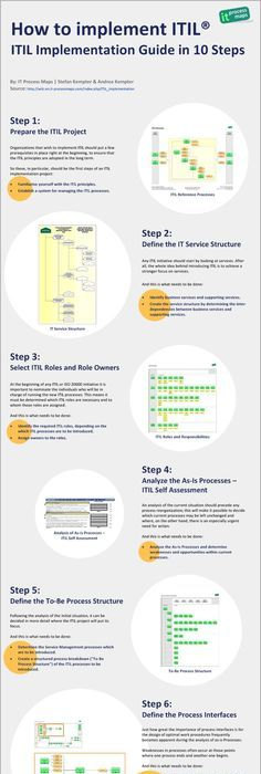 Itil service design tjeneste design itil pinterest service como implementar itil em 10 passos blog governana de ti malvernweather Images