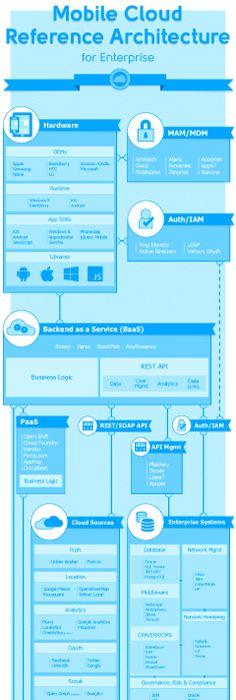 Enterprise Architects Information Management Framework Architect - new blueprint architecture enterprise