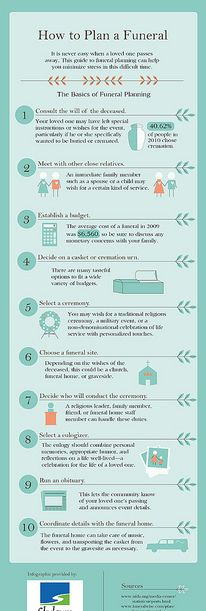 how to write a funeral service