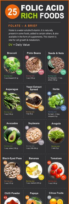 Top 10 Iron Rich foods for Kids with Recipes | Iron rich ...