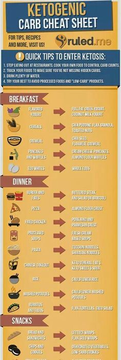 Shopping list paleo example-so far this is the best one I have found - best of blueprint diet food list