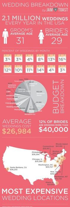 The Average Wedding Cost Just Keeps Getting Higher And Higher ...