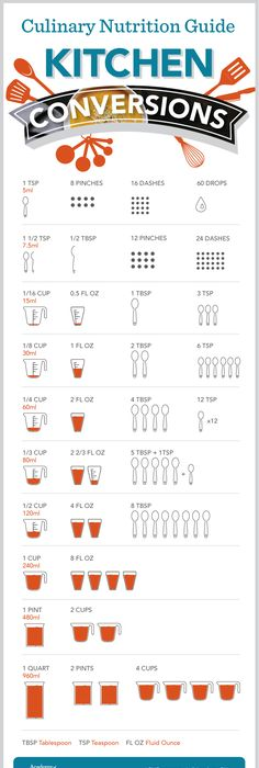 Kitchen Cabinet Conversion Chart Decal  Chart Kitchens And Etsy
