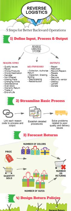 Supply Chain Management Infographic Liked By Fabacus  Supply
