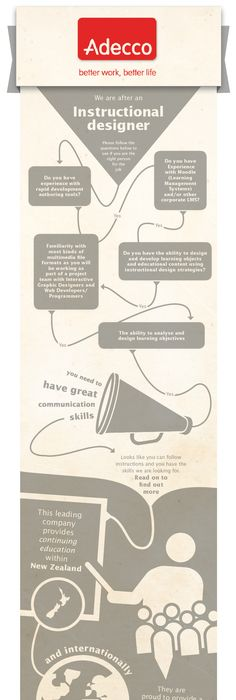Social Content Guru Infographic Job Description For Further