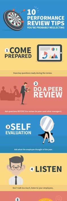 Management  Performance Management Infographic by Reveiwsnap