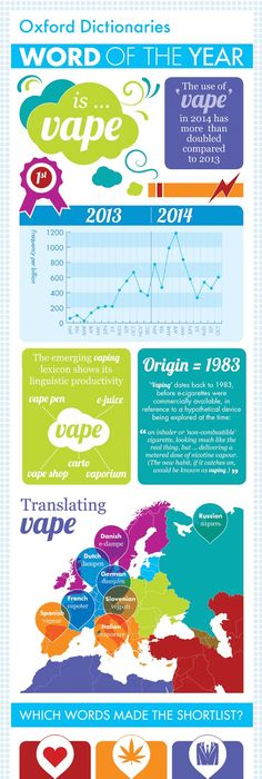 History Of Vaping And The ECigarette Infographic Infographic - Creating an invoice in word cheapest online vapor store
