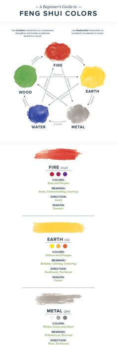 feng shui colors direction elememts. Feng Shui Colors: Use This Guide To Harmonize Your Life Colors Direction Elememts L