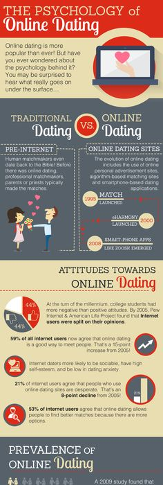 Learn more about the psychology of online dating like how to detect  deception and make great