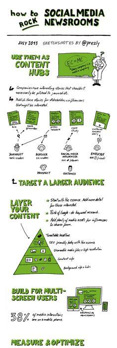 Paid, earned and owned media Digital strategy, Internet marketing - copy blueprint social media marketing agency
