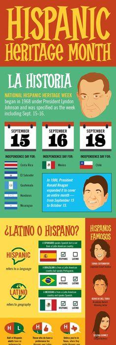 Hispanic Heritage Month: Notable Hispanic American of the Day ...