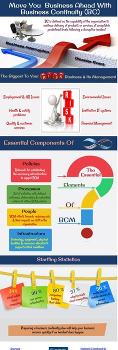 Business Continuity Risk Management  Infographics Mania  Risk