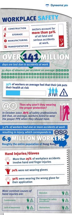 Health  Safety Infographic And Poster On Behance  Edu