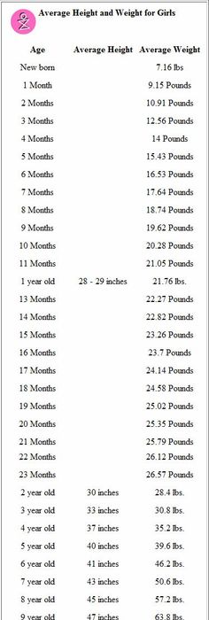 Kilograms To Pounds Kg To Lbs Conversion Chart For Weight