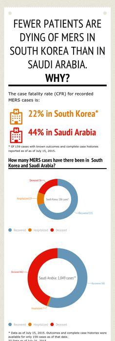 MERS virus graphics MERS VIRUS Pinterest Muslim - new blueprint company saudi arabia