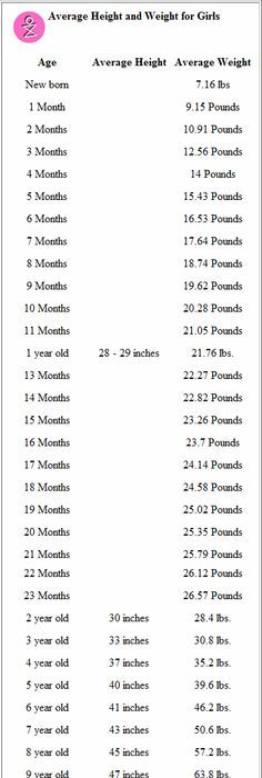Average Height to Weight Chart - Babies to Teenagers   Weight charts ...