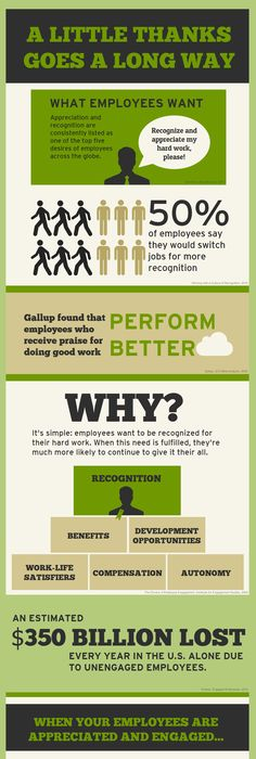 Steps To Building Successful Employee Engagement Infographic