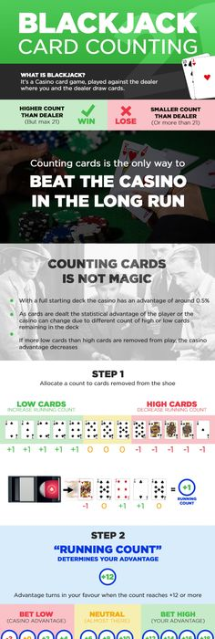 How to Count Cards at Poker | Gaming the Odds