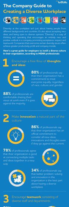 Bayt Career Planning Pyramid Bayt Infographics Pinterest - new blueprint company saudi arabia