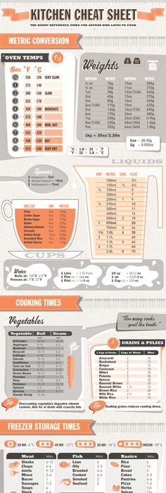 The Biggest Challenge Of Cooking: Measurement Conversion! Use This Helpful  Chart To Make Kitchen Math Easy.