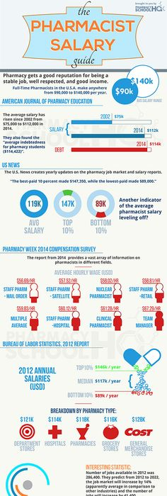 Recreational therapist salary and certification review my style recreational therapist salary and certification review my style pinterest recreational therapy therapy ideas and teacher malvernweather Gallery