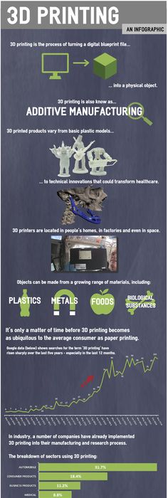 3d-printing-in-usa-web-infographic COOL TECH STUFFAN OTHER - copy business blueprint for manufacturing