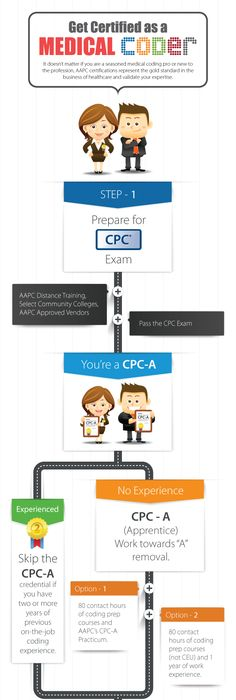State of the Medical Coding and Billing Industry Infographic ...