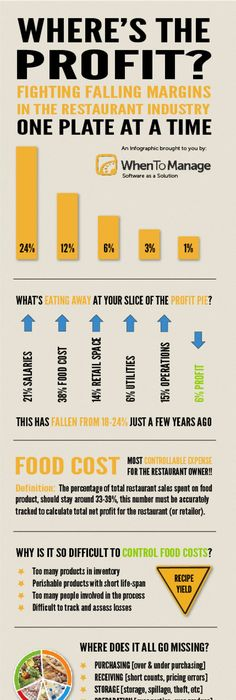 Restaurant Profit And Loss Statement Sample There Are Some Awesome