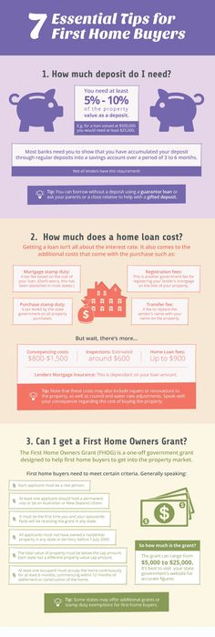 Use The Interactive Home Loan Calculator To Calculate Your Home