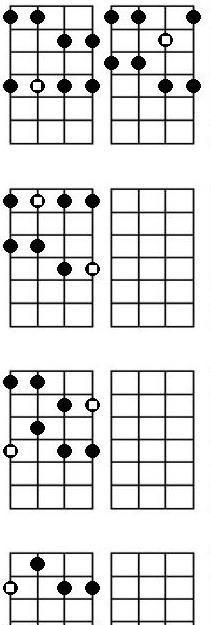 ukulele scales chart